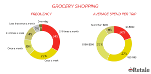 Grocery Shopping by Millennials