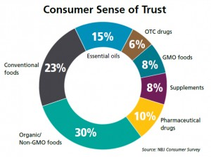 Trust Chart for Shoppers